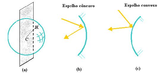 Espelho Côncavo e Convexo